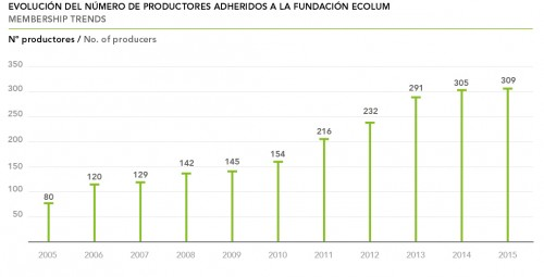 Productores adheridos
